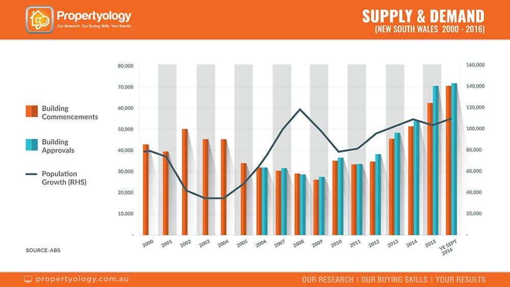 Supply Demand NSW Propertyology