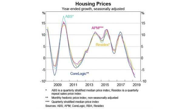 The RBA's house price index.