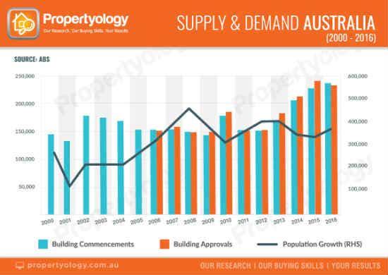 housing supply and demand australia