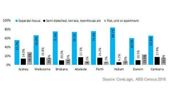 house density 2011-16