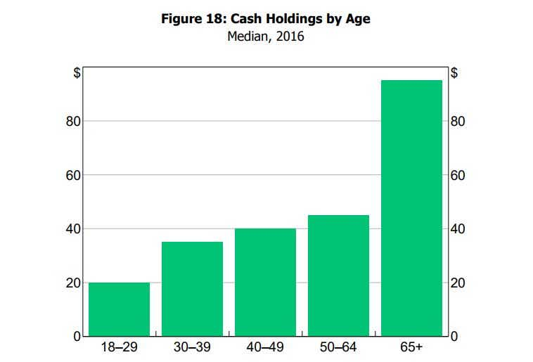 RBA cash holdings