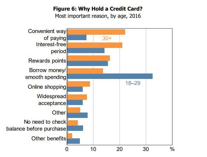 RBA credit card reasons