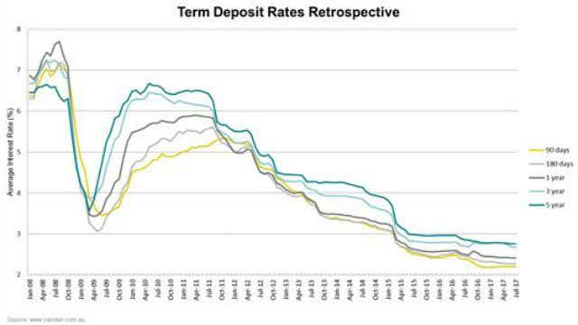 term deposit graph