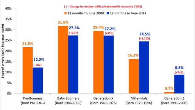 graph showing generational share of private health insurance market