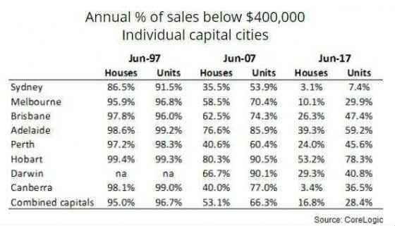 Annual percentage of sales below 400k in capital cities
