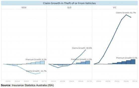 Claims growth for vehicles from theft
