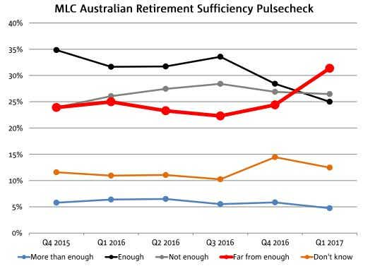 MLC retirement sufficiency pulsecheck