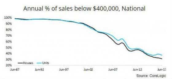 National annual percentage of sales below 400,000