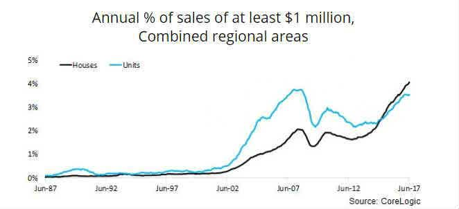 Regional areas annual sales