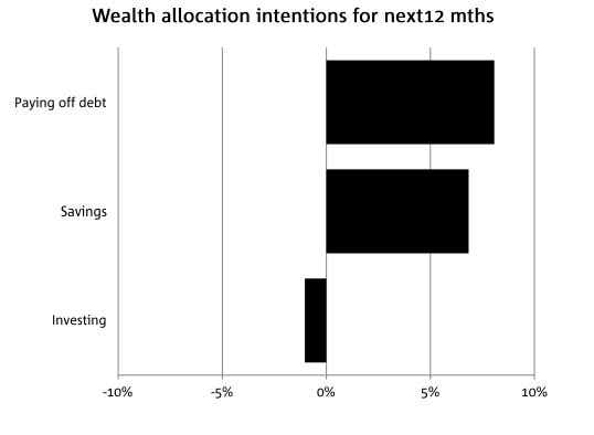Wealth allocation intentions over next 12 months