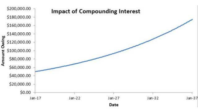 compound interest reverse mortgage