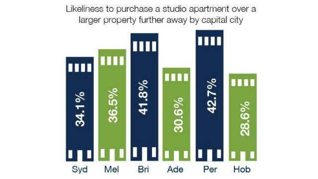 studio apartment vs larger property