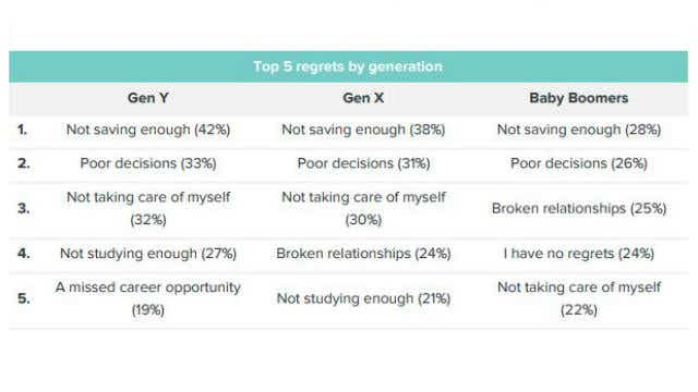 Australian generational regrets