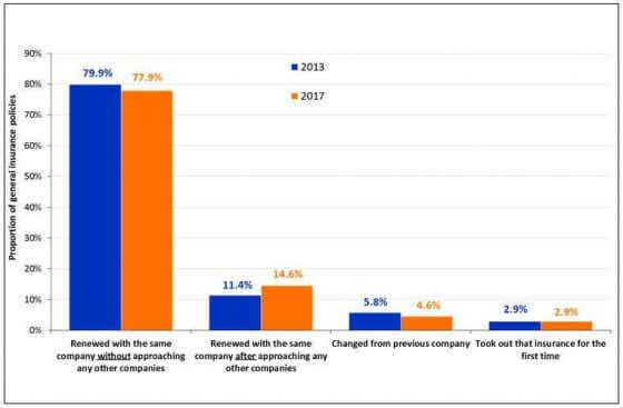Action with current general insurance policies in the last 12 months
