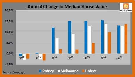 Annual change in median housing value