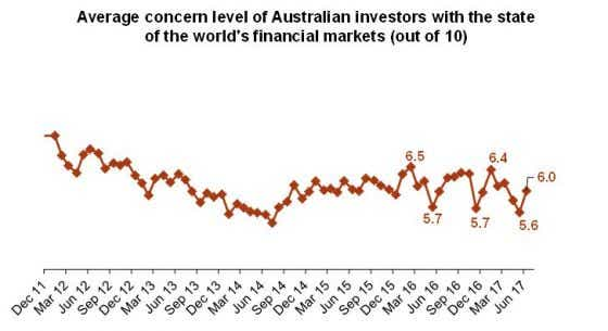 Average concern level of investors with the state of world's financial market