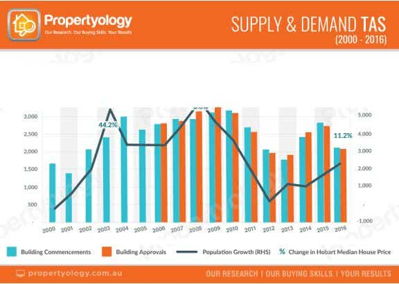Supply and demand in Tasmania 2000-2016