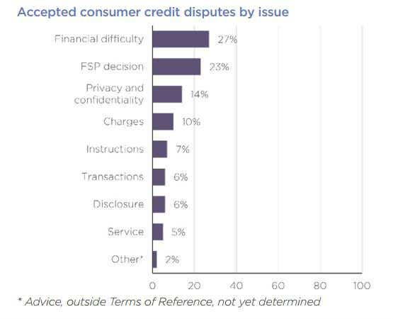 Accepted consumer credit disputes by issue