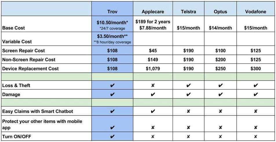 Telstra Phone Insurance Claim