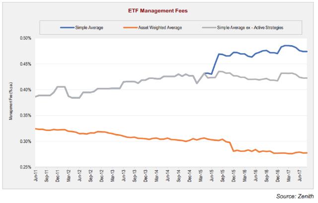 zenith etf graph