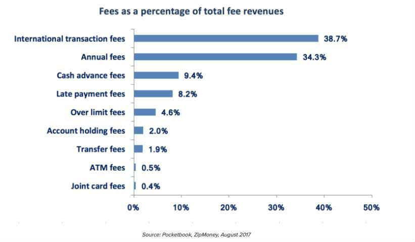 zipMoney - fees as a percentage of total fee revenues