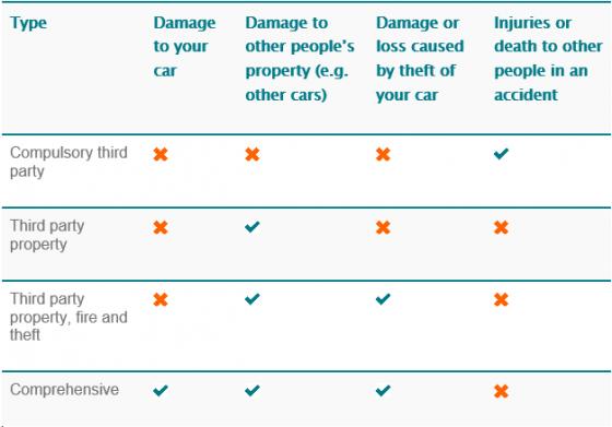 Best Value Car Insurance Policies - Queensland | Canstar