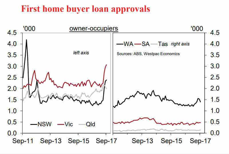 First home buyer loan approvals, Westpac