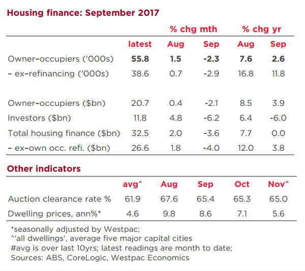 Housing finance data, Westpac