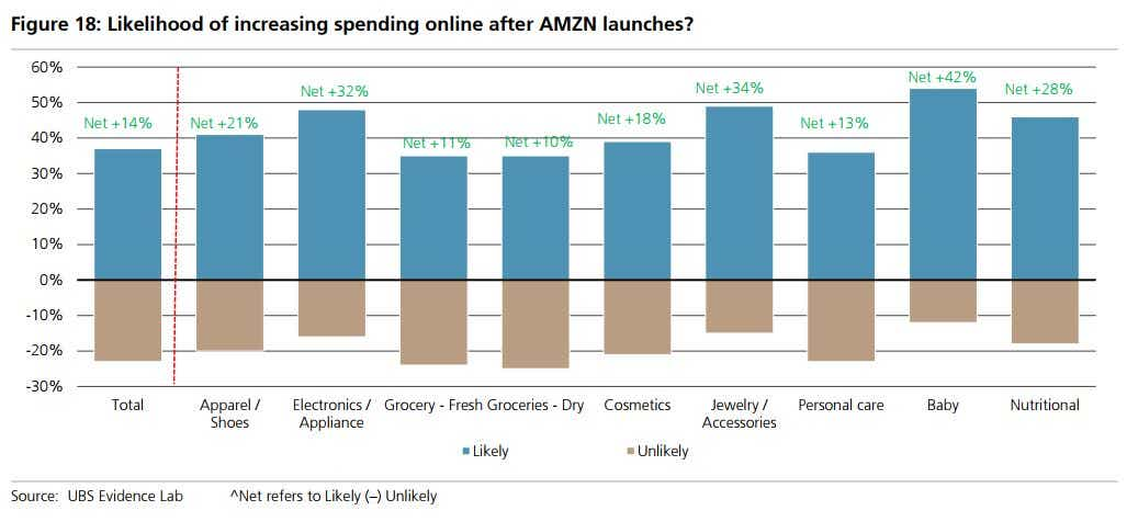 Likelihood of increasing spending when Amazon launches, UBS
