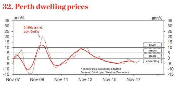 Perth dwelling prices, Westpac