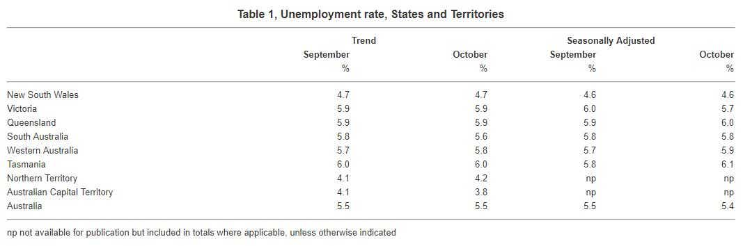 Unemployment rates for State and Territories in Australia October 2017