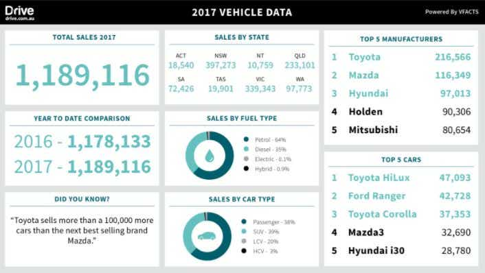 Drive.com.au car sales 2017