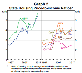 Price-income ratio