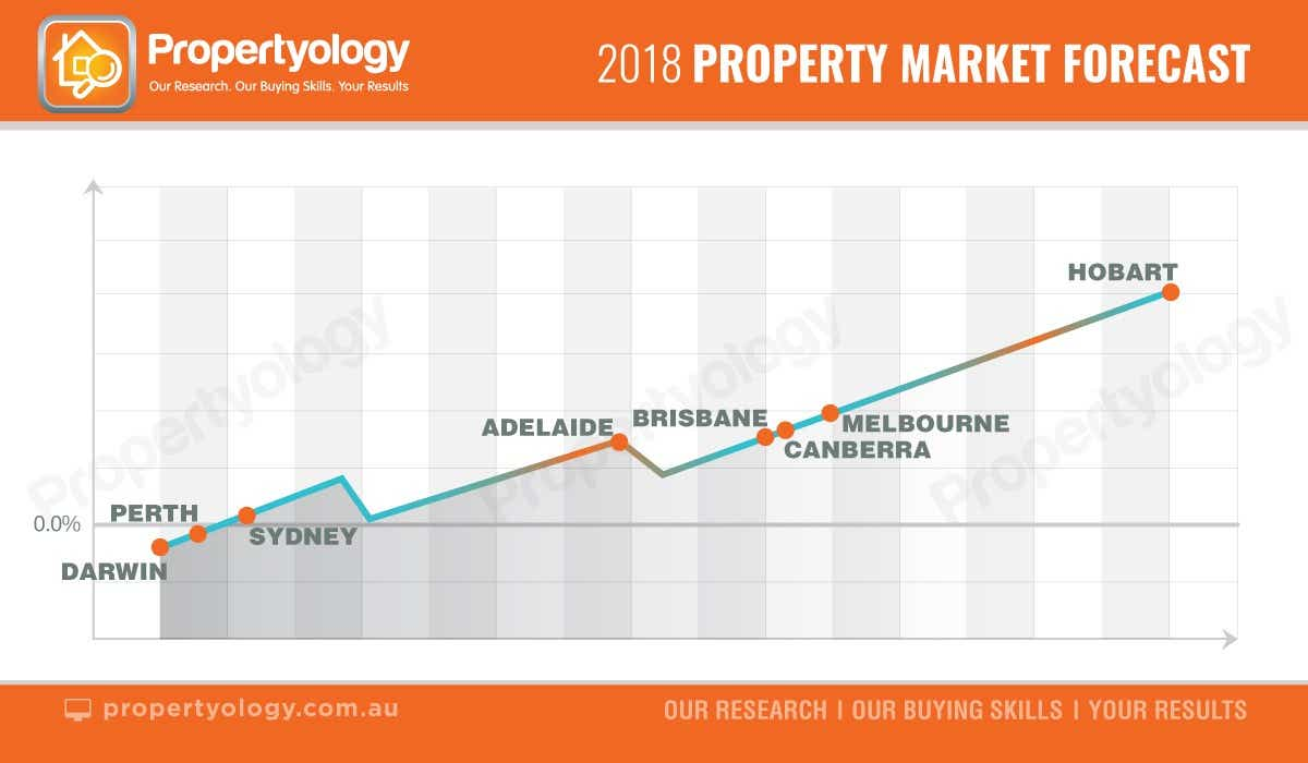 Propertyology capital city forecasts 2018