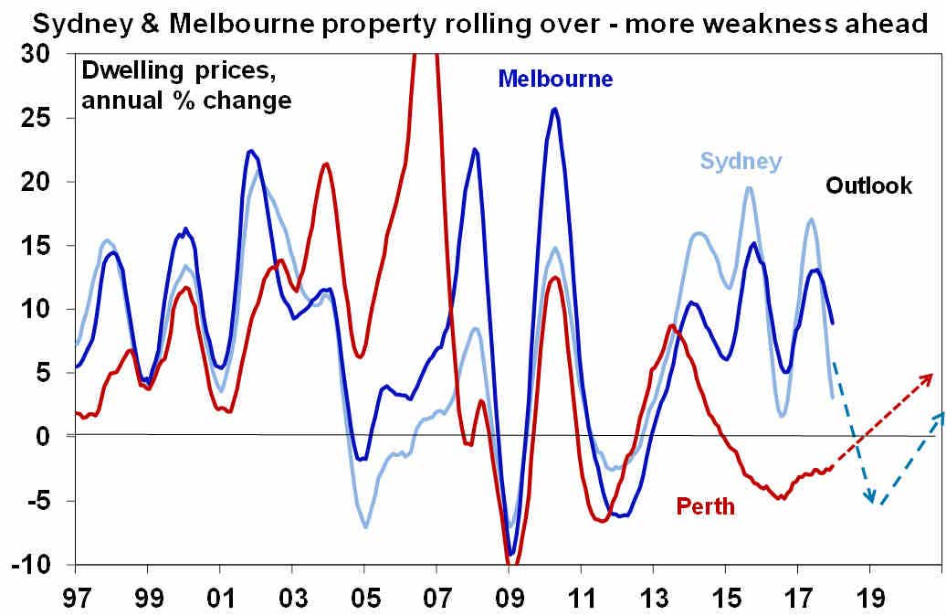 Sydney and Melbourne property markets