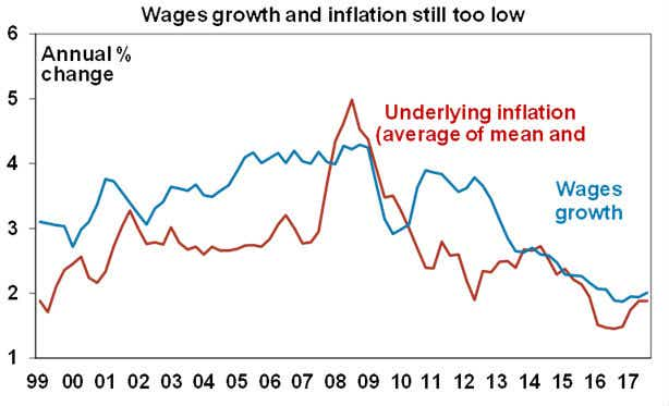 Wages growth and inflation still low