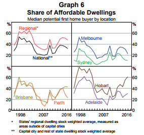 Share of affordable dwellings