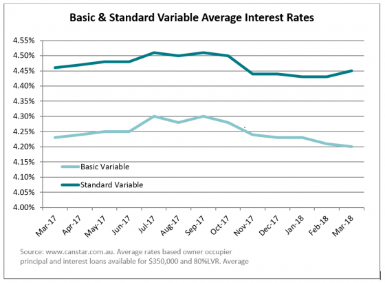 Basic & Standard Variable Average Interest Rates