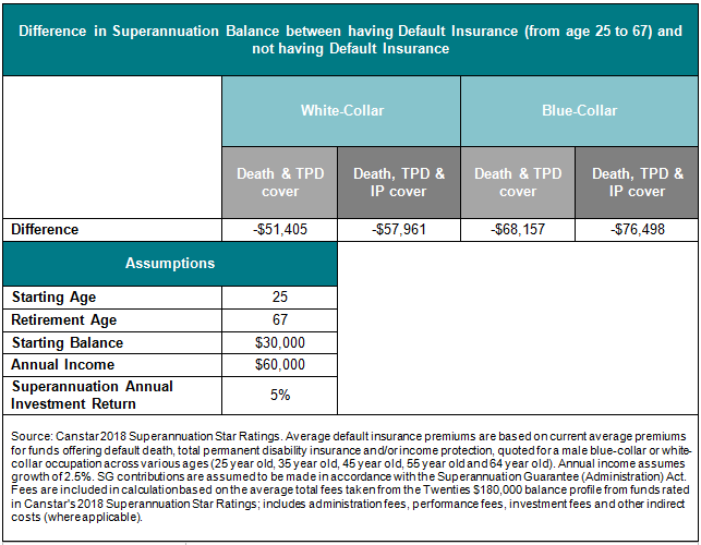Difference in Superannuation Balance between having a default insurance and not