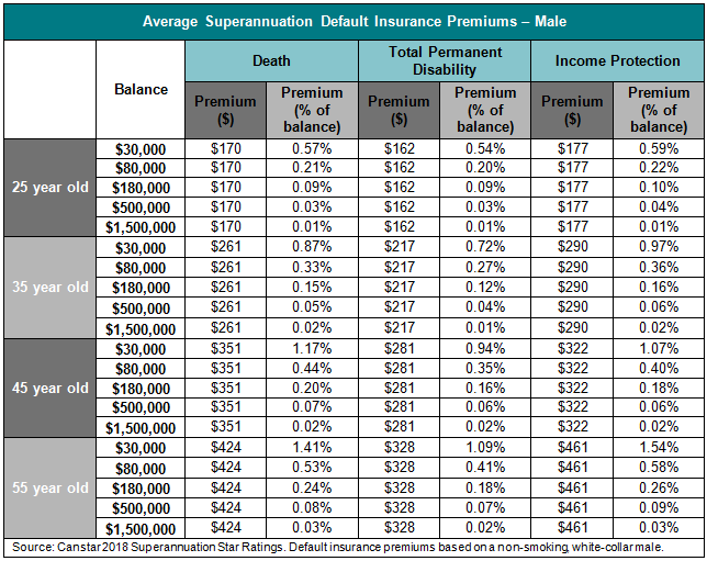 table 2 Average Superannuation Default Insurance Premiums