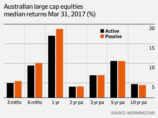 Australian Large Cap equities, March 2017