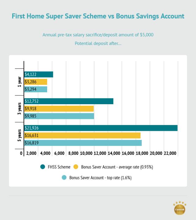FHSS scheme savings example