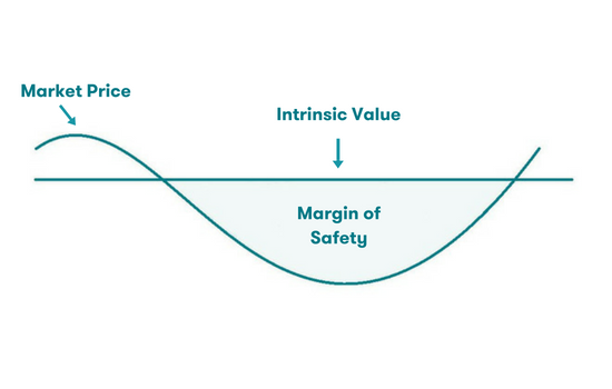 Margin of Safety diagram