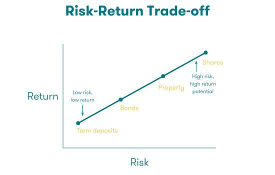 Risk-Return graph