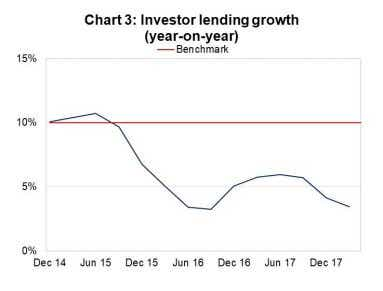 Apra investor lending growth