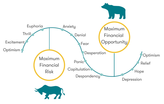 Typical cycle in Market Sentiment