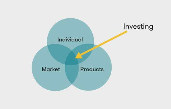 Investing components