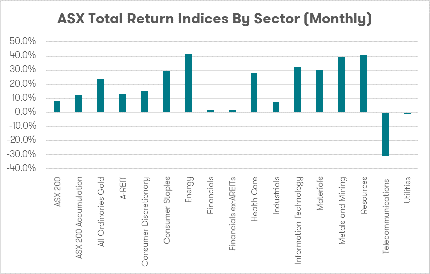 ASX Total Return Indices by Sector