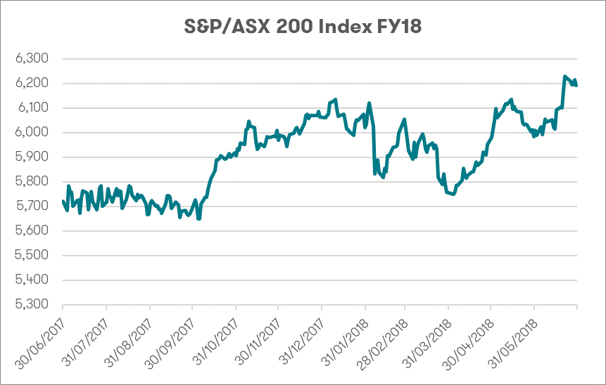 S&P/ASX 200 Index FY18