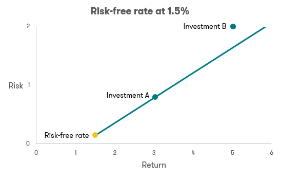 Risk-free rate at 1.5%